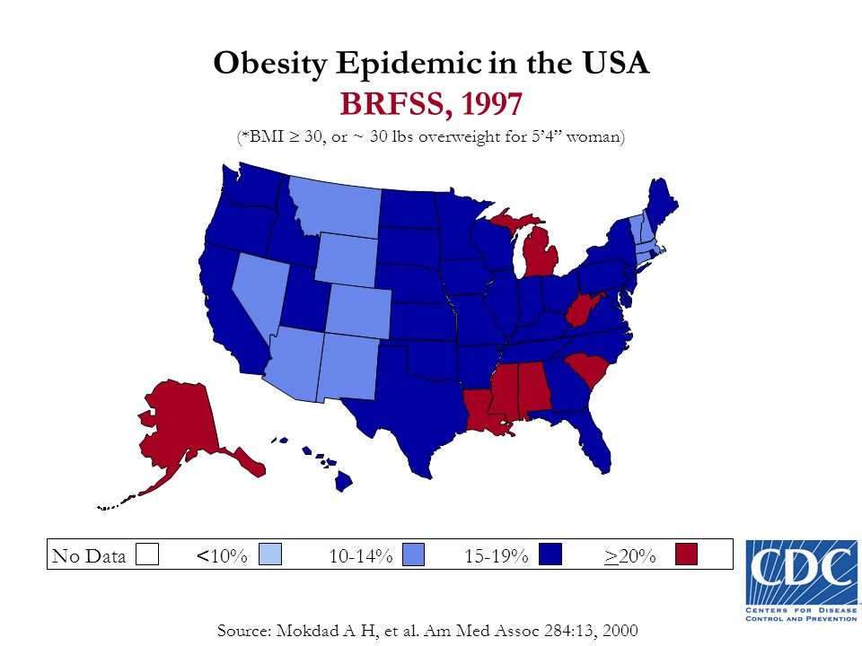 Obesity Epidemic in the USA BRFSS, 1997