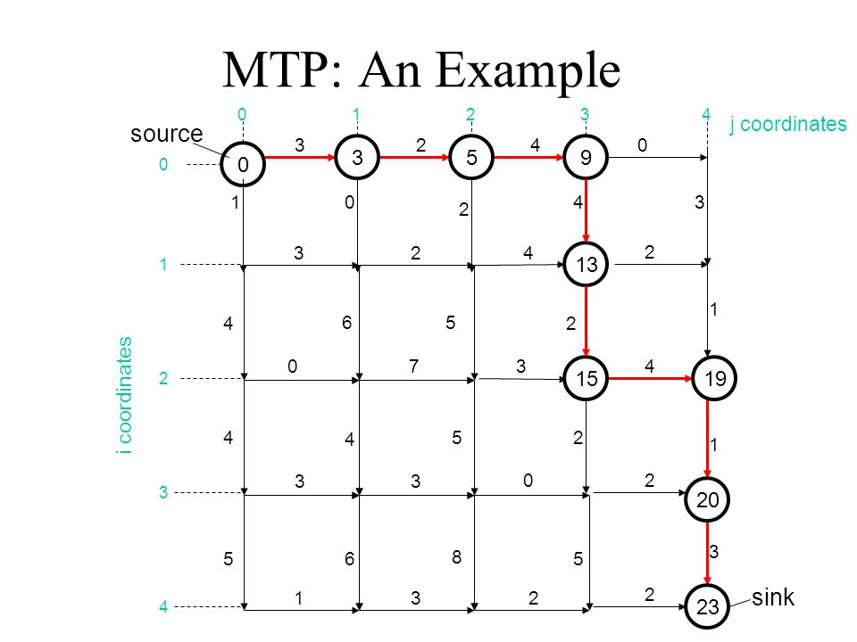 MTP: An Example source sink 3 5 9 13 15 19 20 23 j coordinates