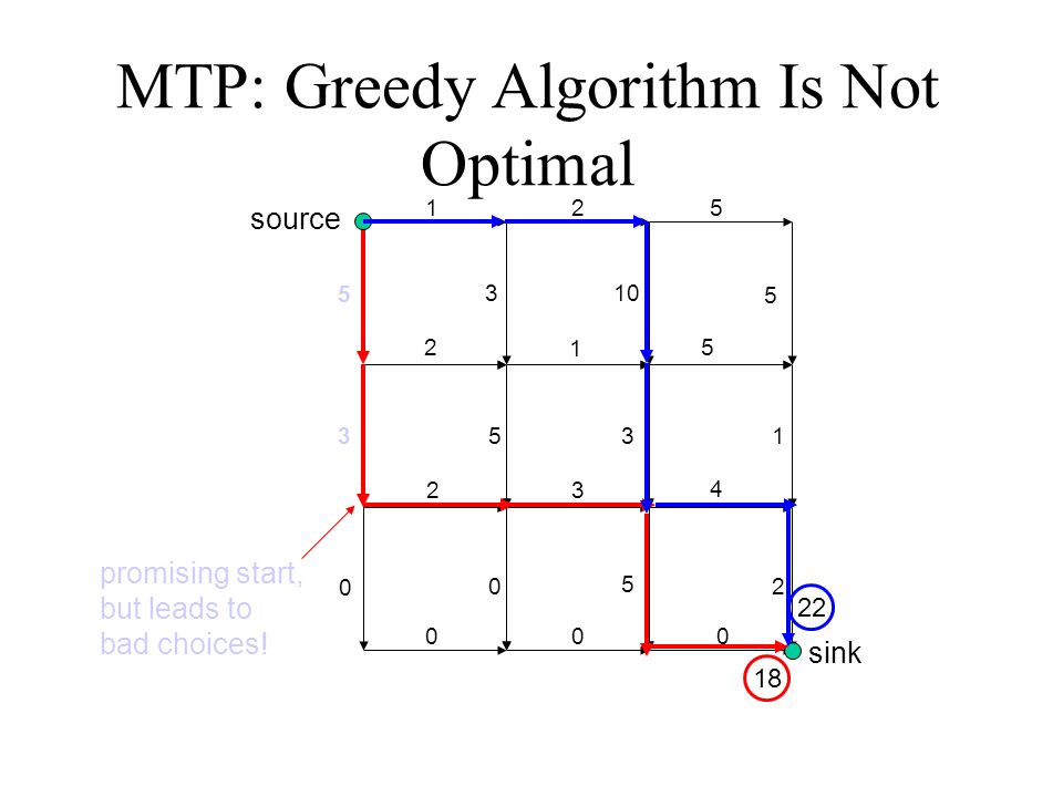 MTP: Greedy Algorithm Is Not Optimal