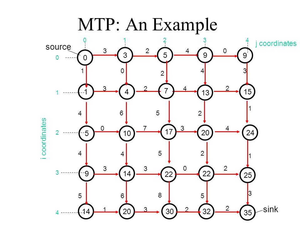 MTP: An Example source sink 3 5 9 9 1 4 7 13 15 17 5 10 20 24 9 14 22