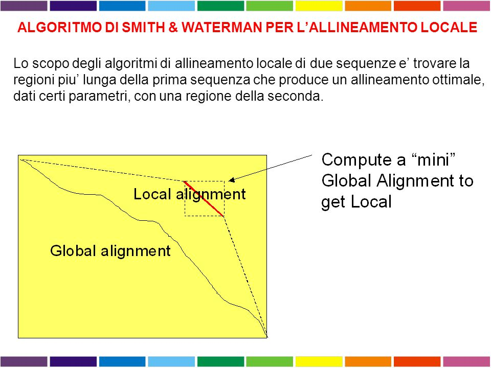 ALGORITMO DI SMITH & WATERMAN PER L'ALLINEAMENTO LOCALE