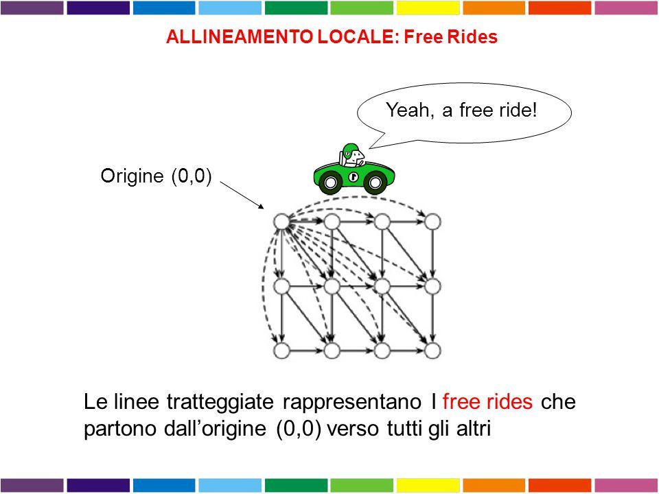 ALLINEAMENTO LOCALE: Free Rides