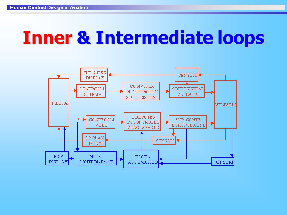 Inner & Intermediate loops