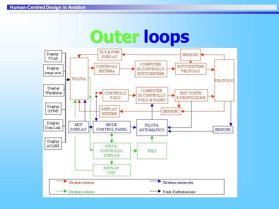 Outer loops
