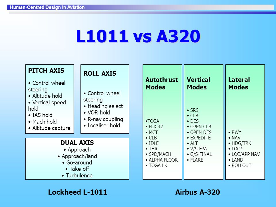 L1011 vs A320 Lockheed L-1011 Airbus A-320 DUAL AXIS PITCH AXIS