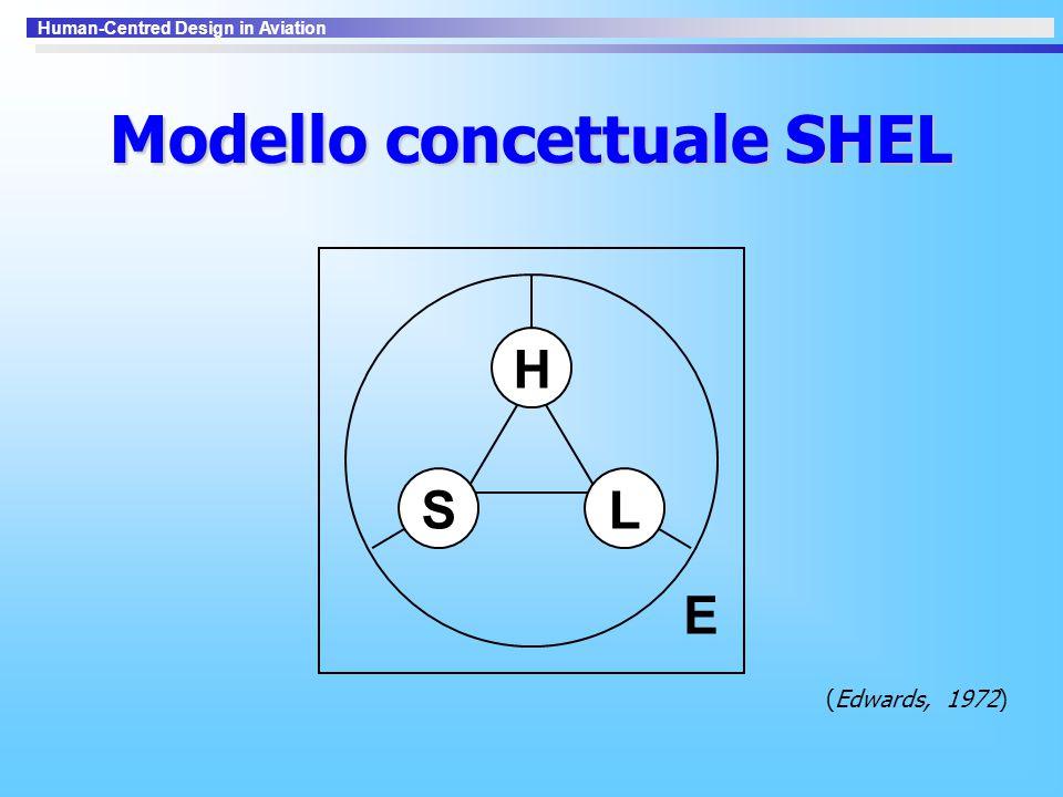 Modello concettuale SHEL
