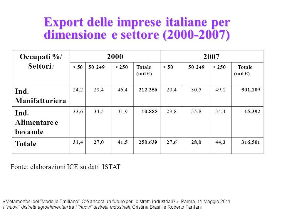 Export delle imprese italiane per dimensione e settore (2000-2007)
