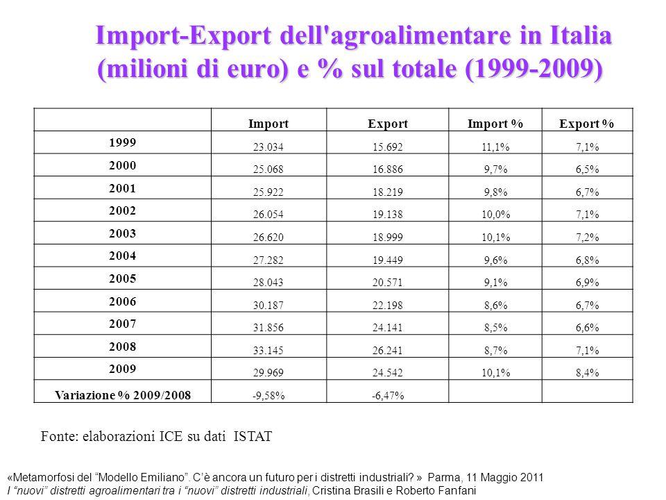 Import-Export dell agroalimentare in Italia (milioni di euro) e % sul totale (1999-2009)