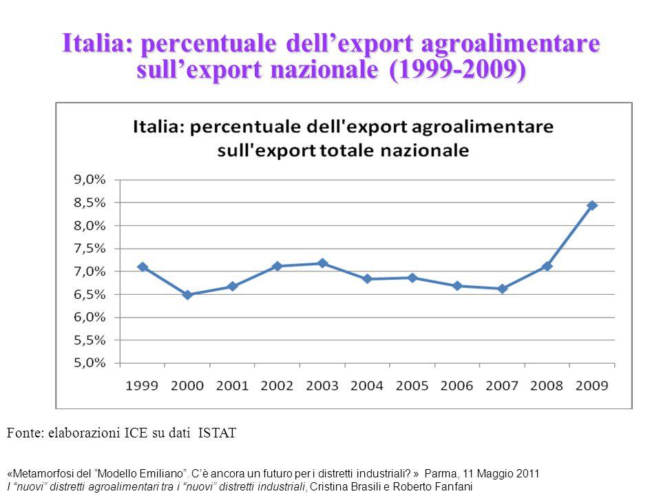 Italia: percentuale dell'export agroalimentare sull'export nazionale (1999-2009)