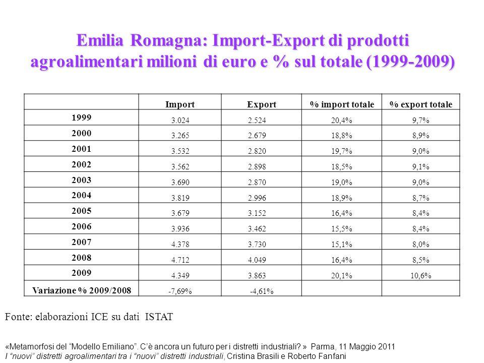 Emilia Romagna: Import-Export di prodotti agroalimentari milioni di euro e % sul totale (1999-2009)