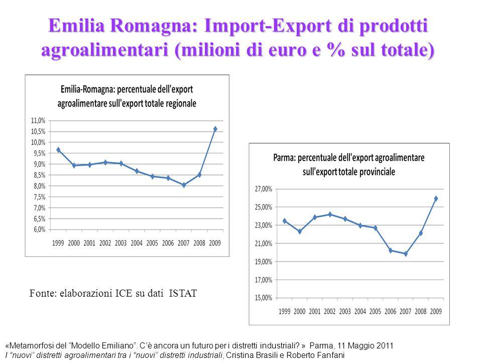 Emilia Romagna: Import-Export di prodotti agroalimentari (milioni di euro e % sul totale)