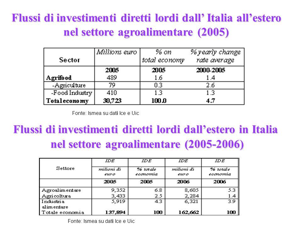Flussi di investimenti diretti lordi dall'estero in Italia