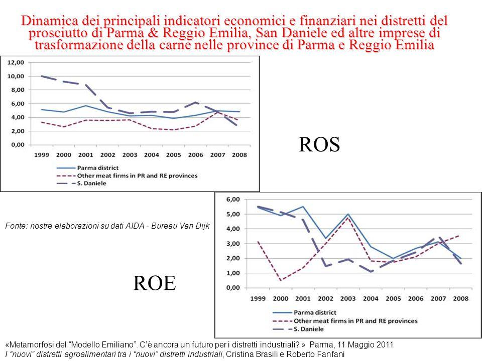 Dinamica dei principali indicatori economici e finanziari nei distretti del prosciutto di Parma & Reggio Emilia, San Daniele ed altre imprese di trasformazione della carne nelle province di Parma e Reggio Emilia