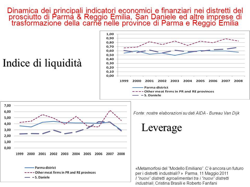 Indice di liquidità Leverage
