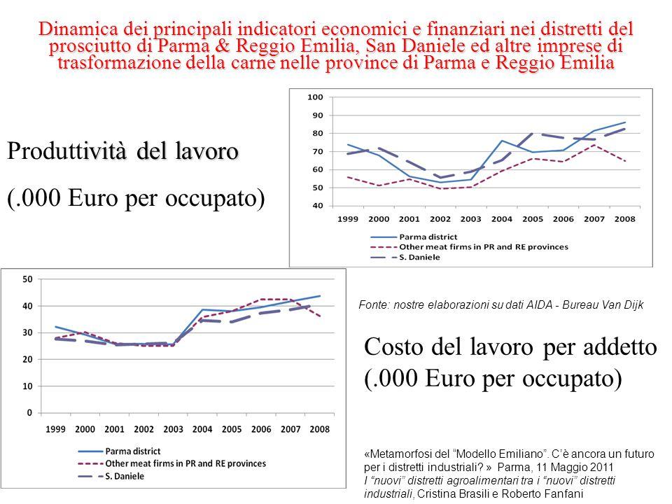 Produttività del lavoro (.000 Euro per occupato)