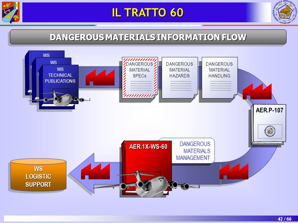 DANGEROUS MATERIALS INFORMATION FLOW
