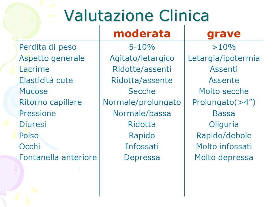 Valutazione Clinica moderata grave Perdita di peso Aspetto generale