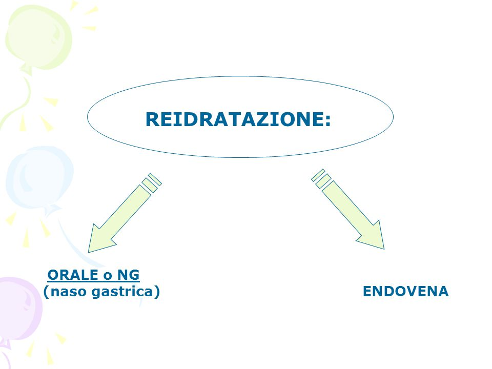 REIDRATAZIONE: ORALE o NG (naso gastrica) ENDOVENA