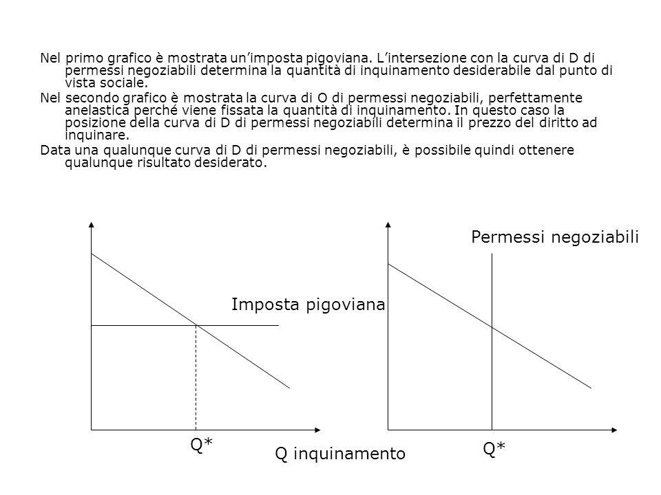 Permessi negoziabili Imposta pigoviana Q* Q* Q inquinamento