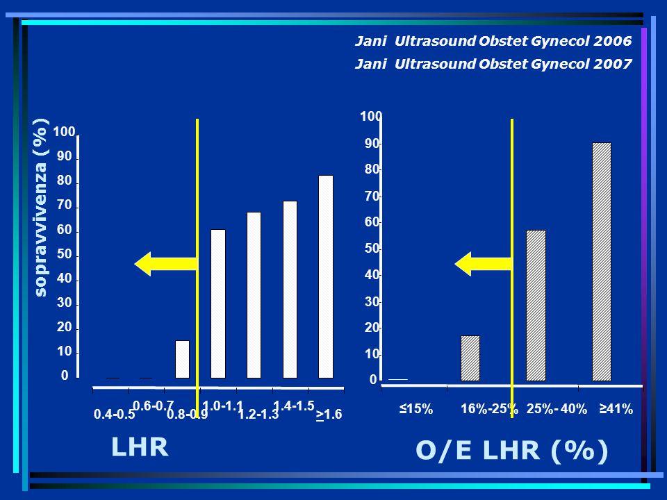 LHR O/E LHR (%) sopravvivenza (%) Jani Ultrasound Obstet Gynecol 2006