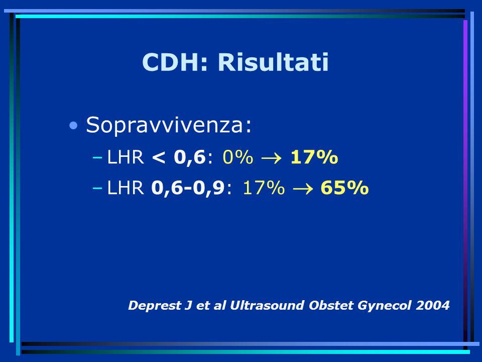 CDH: Risultati Sopravvivenza: LHR < 0,6: 0%  17%