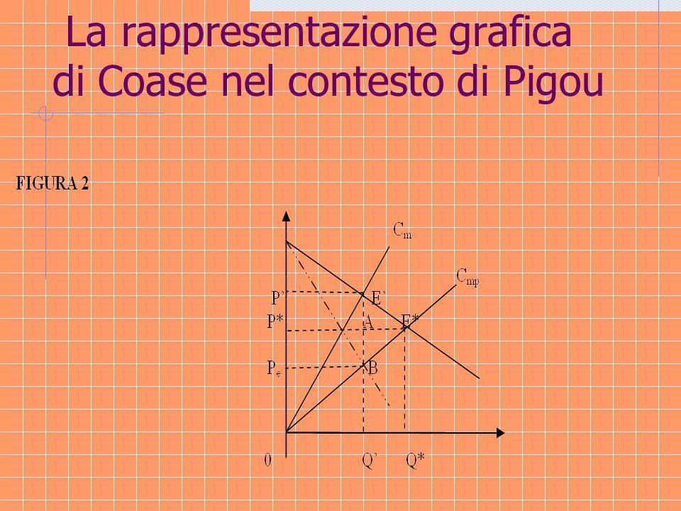 La rappresentazione grafica di Coase nel contesto di Pigou