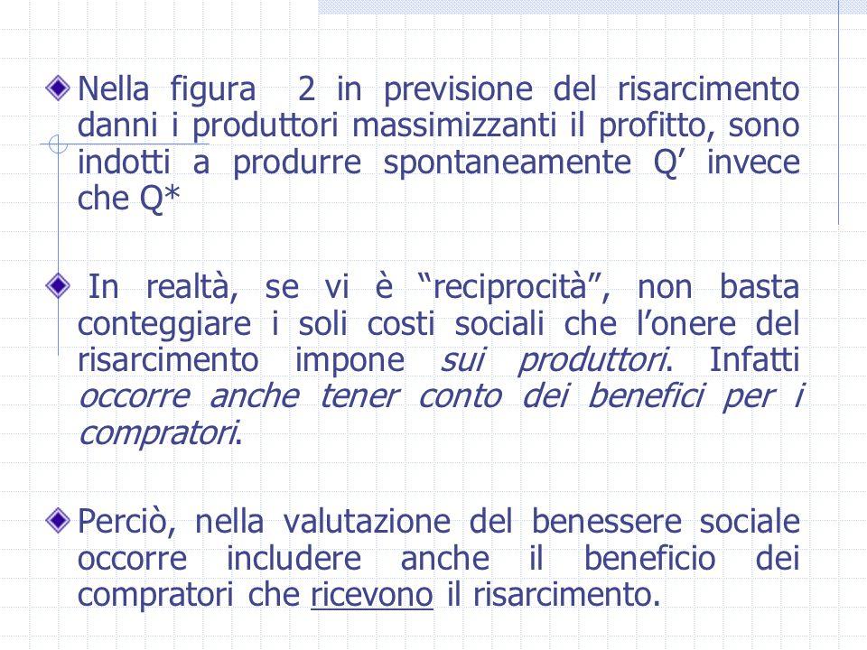 Nella figura 2 in previsione del risarcimento danni i produttori massimizzanti il profitto, sono indotti a produrre spontaneamente Q' invece che Q*
