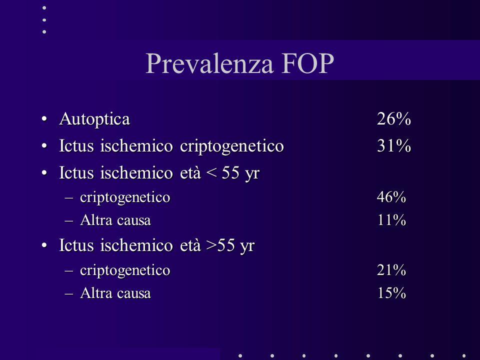 Prevalenza FOP Autoptica 26% Ictus ischemico criptogenetico 31%