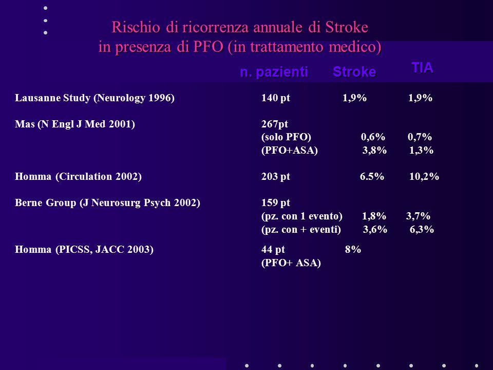 Rischio di ricorrenza annuale di Stroke in presenza di PFO (in trattamento medico)