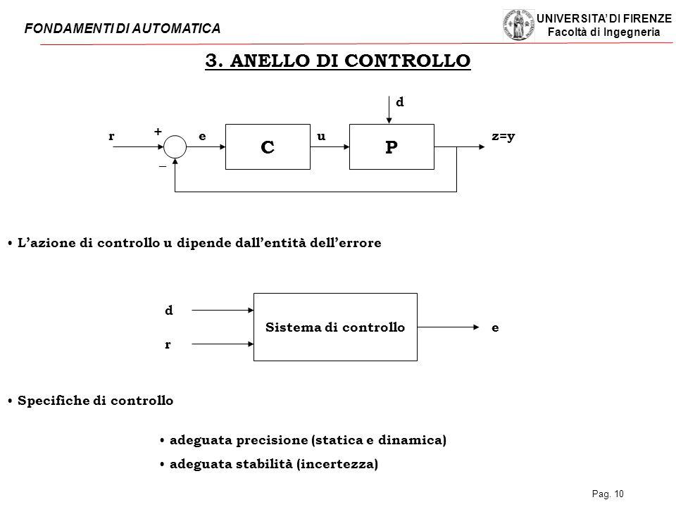 3. ANELLO DI CONTROLLO C P + _ d r e u z=y