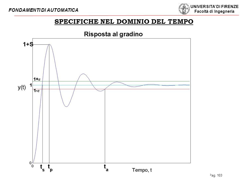 SPECIFICHE NEL DOMINIO DEL TEMPO