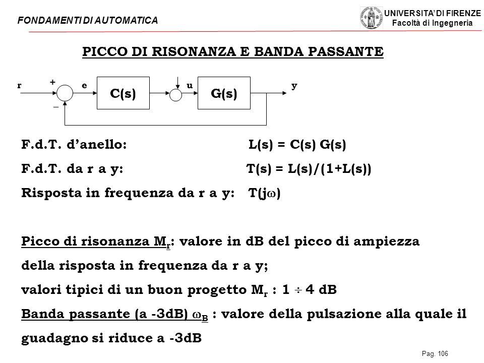 PICCO DI RISONANZA E BANDA PASSANTE