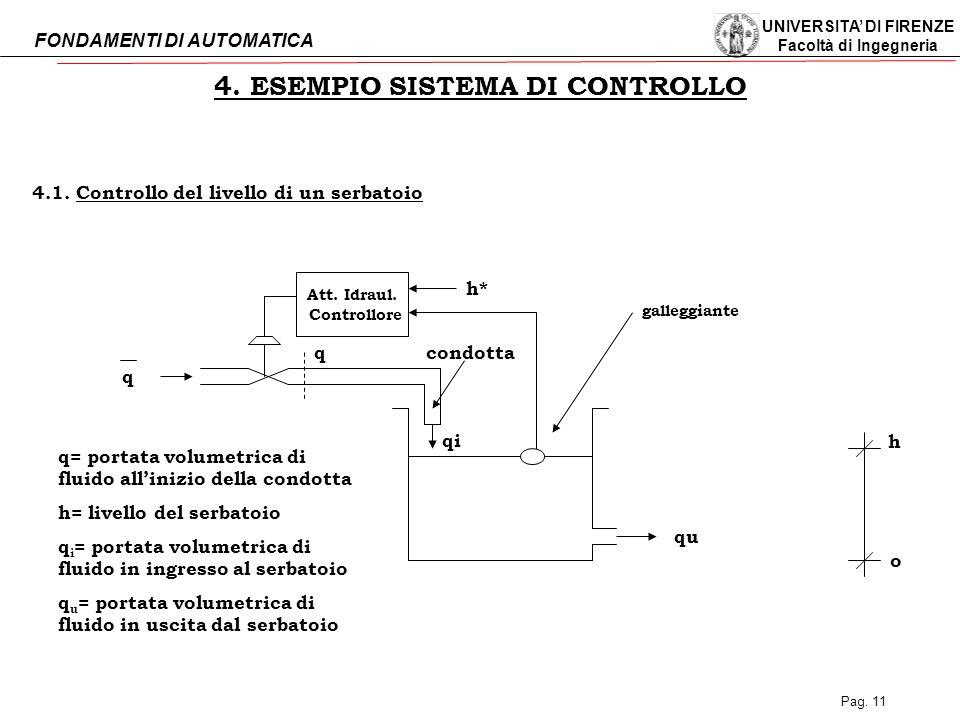 4. ESEMPIO SISTEMA DI CONTROLLO