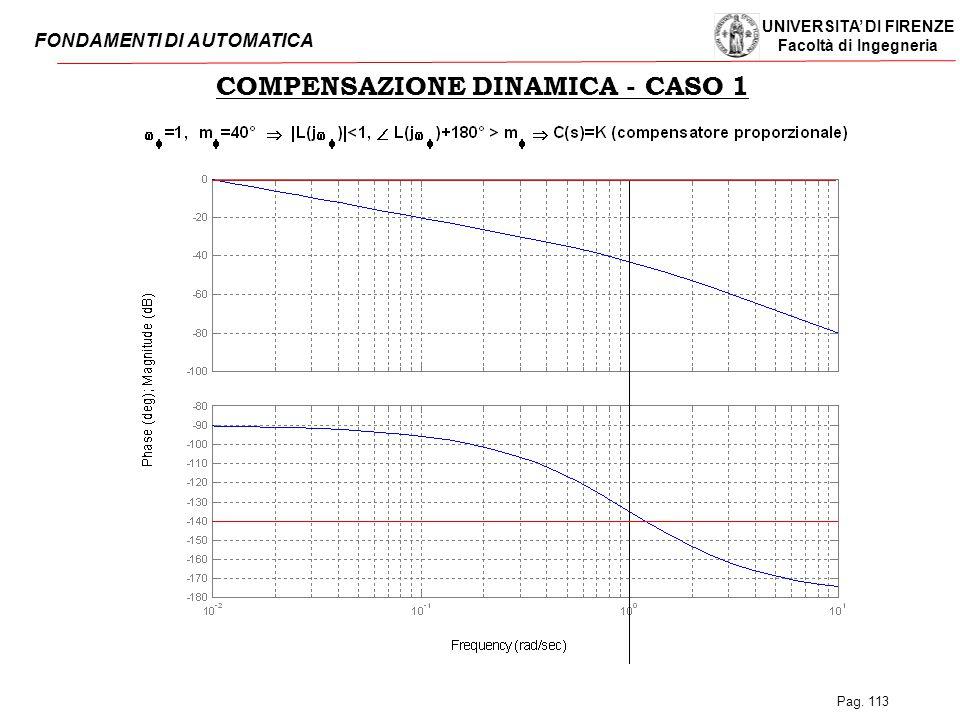 COMPENSAZIONE DINAMICA - CASO 1