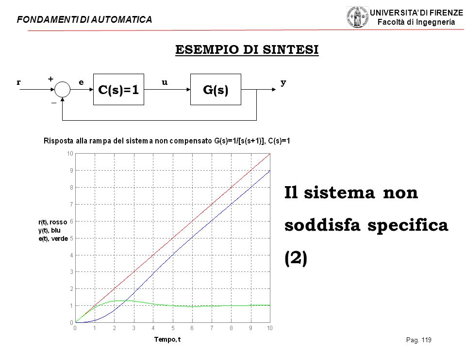 Il sistema non soddisfa specifica (2) ESEMPIO DI SINTESI C(s)=1 G(s) +