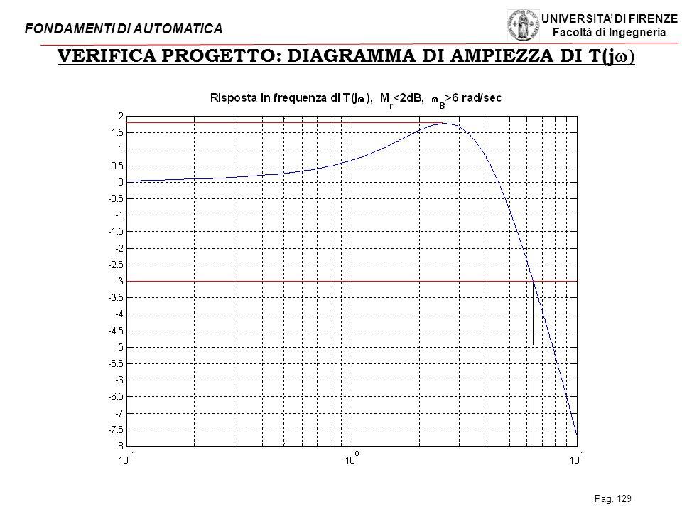VERIFICA PROGETTO: DIAGRAMMA DI AMPIEZZA DI T(jw)
