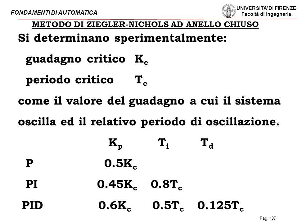 METODO DI ZIEGLER-NICHOLS AD ANELLO CHIUSO