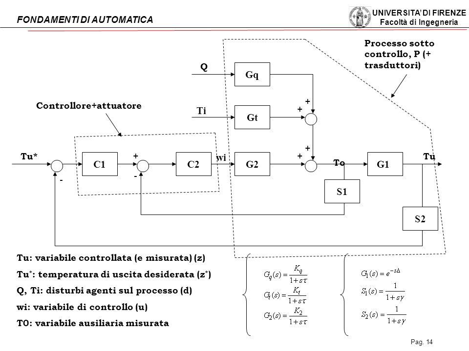 C1 C2 S2 S1 G1 G2 Gt Gq Ti wi Q Tu* Tu To + - Controllore+attuatore