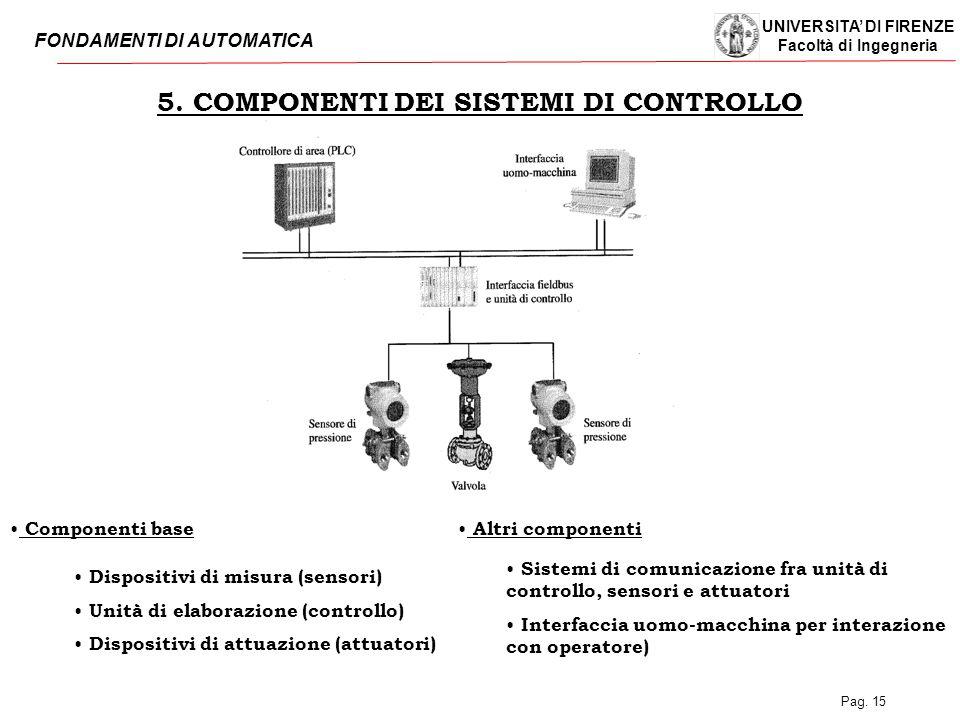 5. COMPONENTI DEI SISTEMI DI CONTROLLO