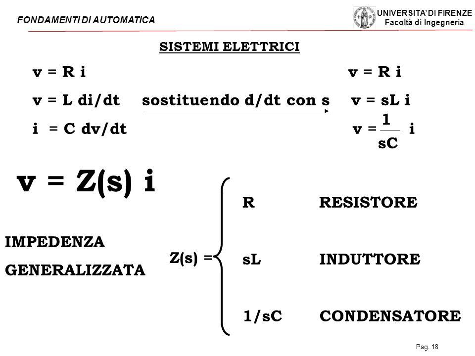 v = Z(s) i v = R i v = R i v = L di/dt sostituendo d/dt con s v = sL i