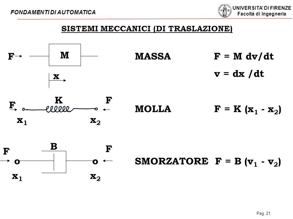 SISTEMI MECCANICI (DI TRASLAZIONE)