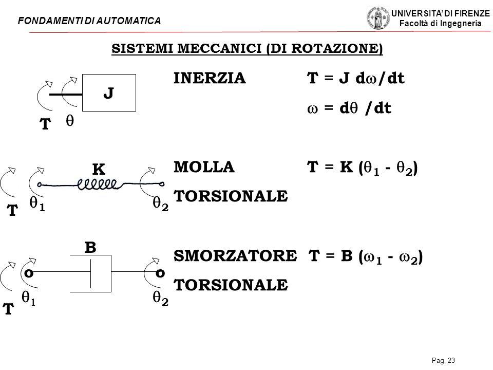SISTEMI MECCANICI (DI ROTAZIONE)