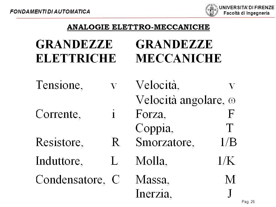 ANALOGIE ELETTRO-MECCANICHE