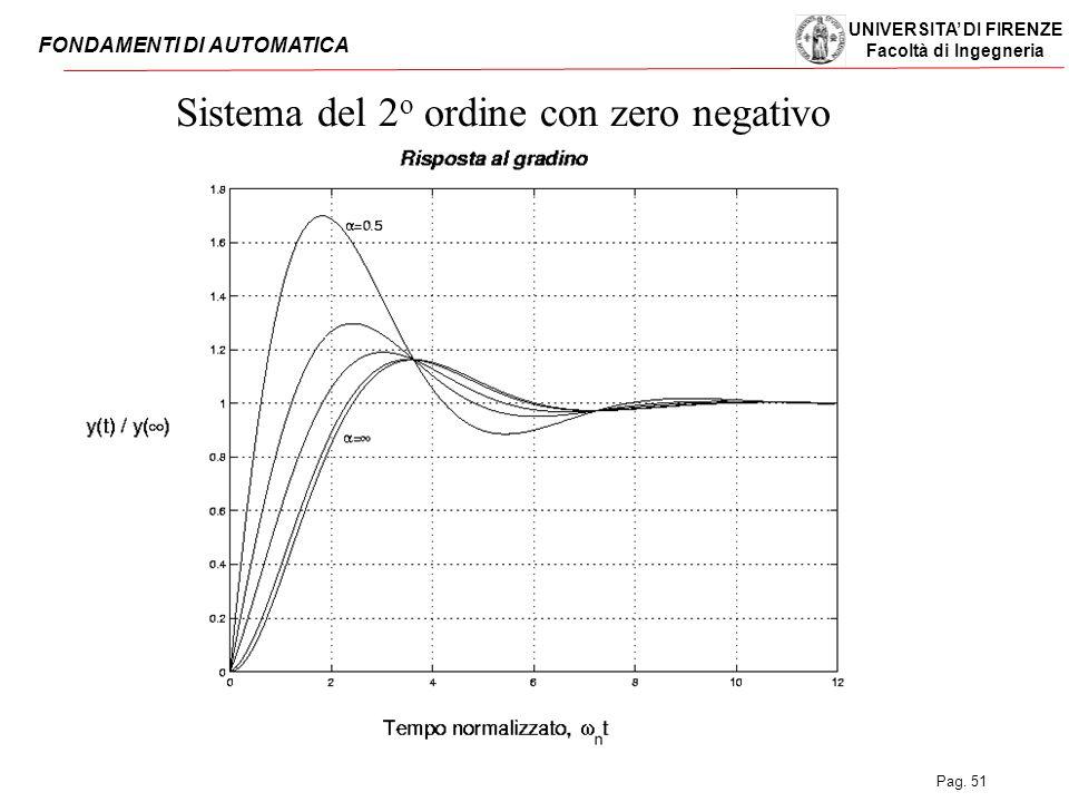 Sistema del 2o ordine con zero negativo