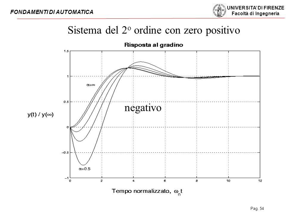 Sistema del 2o ordine con zero positivo
