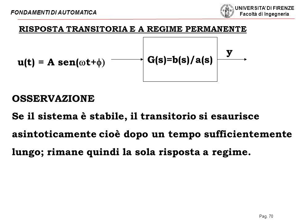 Se il sistema è stabile, il transitorio si esaurisce
