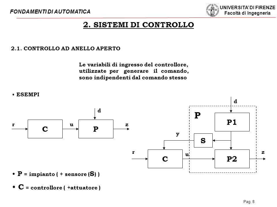 2.1. CONTROLLO AD ANELLO APERTO