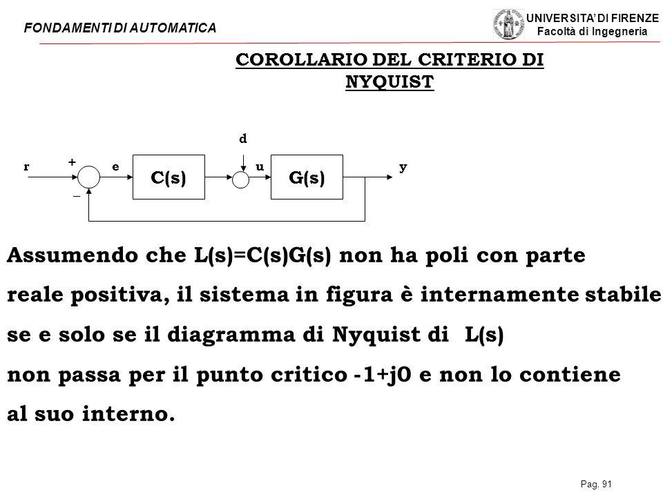 COROLLARIO DEL CRITERIO DI NYQUIST
