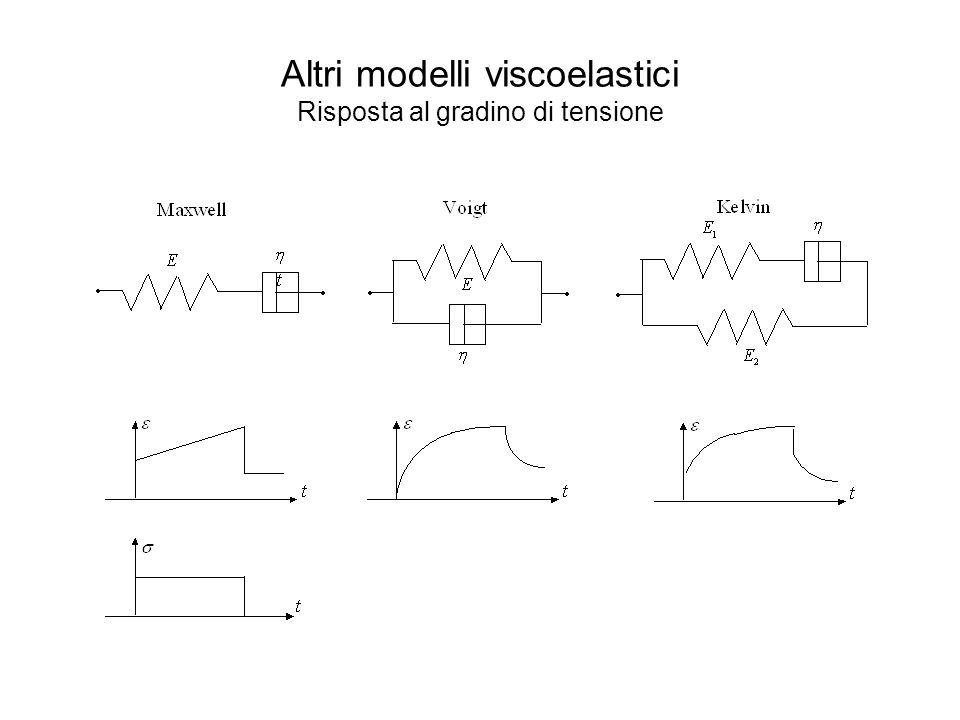 Altri modelli viscoelastici Risposta al gradino di tensione