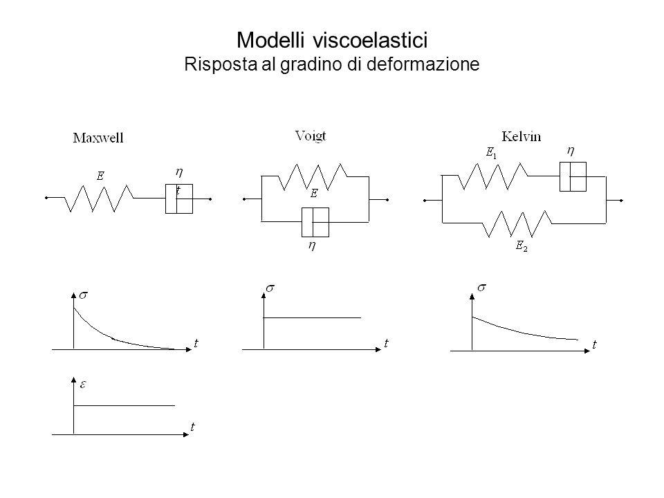 Modelli viscoelastici Risposta al gradino di deformazione